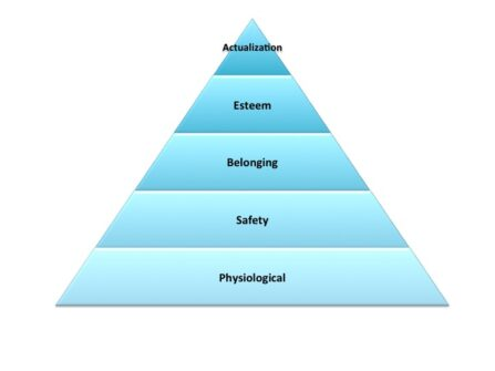 What We Can Learn From Maslow's Hierarchy Of Needs In The World Of Global Mobility