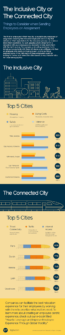 Infographic – The Inclusive Vs Connected City